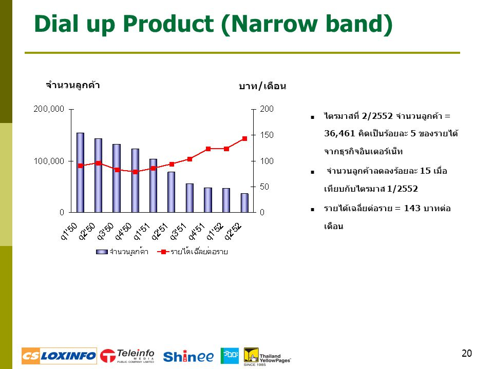 20 Dial up Product (Narrow band)  ไตรมาสที่ 2/2552 จำนวนลูกค้า = 36,461 คิดเป็นร้อยละ 5 ของรายได้ จากธุรกิจอินเตอร์เน็ท  จำนวนลูกค้าลดลงร้อยละ 15 เมื่อ เทียบกับไตรมาส 1/2552  รายได้เฉลี่ยต่อราย = 143 บาทต่อ เดือน จำนวนลูกค้า บาท/เดือน