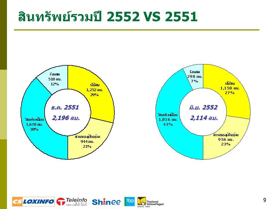 9 สินทรัพย์รวมปี 2552 VS 2551 มิ.ย. 2552 2,114 ลบ. 2,114 ลบ. ธ.ค. 2551 2,196 ลบ. 2,196 ลบ.