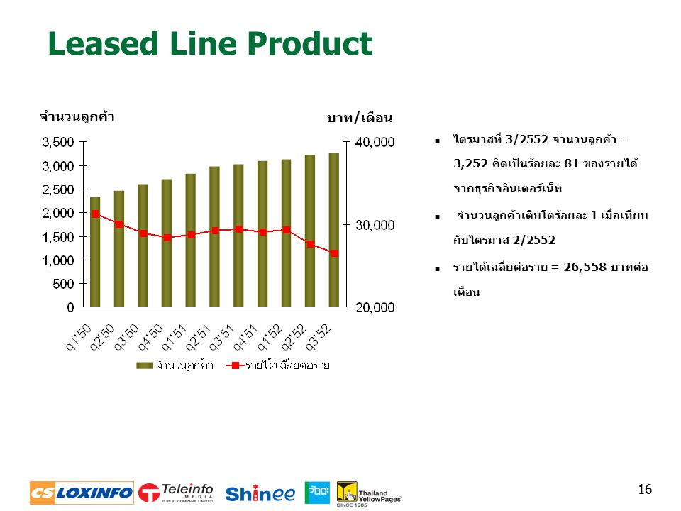 16 Leased Line Product  ไตรมาสที่ 3/2552 จำนวนลูกค้า = 3,252 คิดเป็นร้อยละ 81 ของรายได้ จากธุรกิจอินเตอร์เน็ท  จำนวนลูกค้าเติบโตร้อยละ 1 เมื่อเทียบ