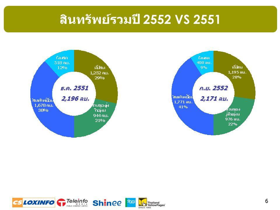 17 Broadband Product (ADSL,IPSTAR)  ไตรมาสที่ 3/2552 จำนวนลูกค้า = 9,993 คิดเป็นร้อยละ 15 ของรายได้ จากธุรกิจอินเตอร์เน็ท  จำนวนลูกค้าลดลงร้อยละ 6 เมื่อเทียบ กับไตรมาส 2/2552  รายได้เฉลี่ยต่อราย = 1,582 บาทต่อ เดือน บาท/เดือน จำนวนลูกค้า