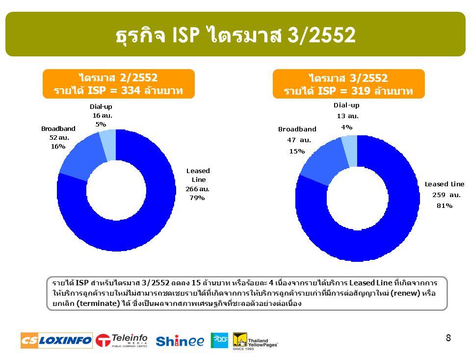 8 ไตรมาส 2/2552 รายได้ ISP = 334 ล้านบาท ไตรมาส 3/2552 รายได้ ISP = 319 ล้านบาท รายได้ ISP สำหรับไตรมาส 3/2552 ลดลง 15 ล้านบาท หรือร้อยละ 4 เนื่องจากร