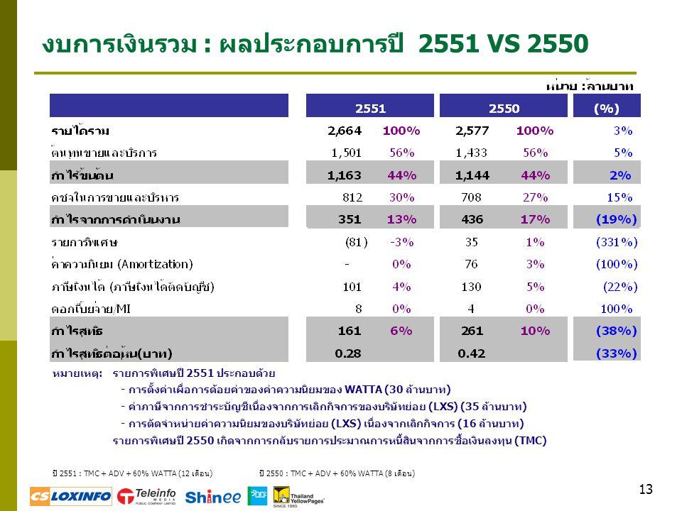 13 งบการเงินรวม : ผลประกอบการปี 2551 VS 2550 ปี 2551 : TMC + ADV + 60% WATTA (12 เดือน) ปี 2550 : TMC + ADV + 60% WATTA (8 เดือน) หมายเหตุ: รายการพิเศ