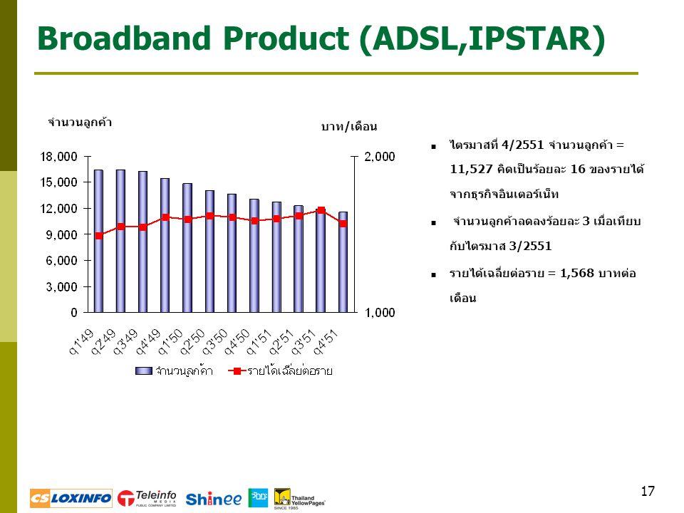17 Broadband Product (ADSL,IPSTAR)  ไตรมาสที่ 4/2551 จำนวนลูกค้า = 11,527 คิดเป็นร้อยละ 16 ของรายได้ จากธุรกิจอินเตอร์เน็ท  จำนวนลูกค้าลดลงร้อยละ 3