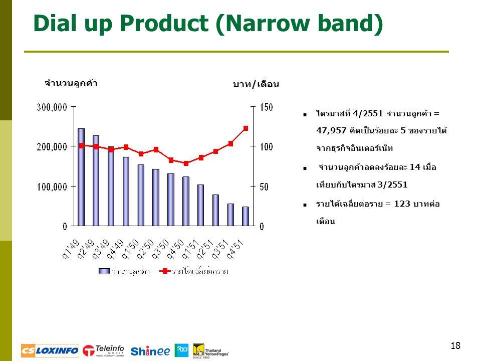 18 Dial up Product (Narrow band)  ไตรมาสที่ 4/2551 จำนวนลูกค้า = 47,957 คิดเป็นร้อยละ 5 ของรายได้ จากธุรกิจอินเตอร์เน็ท  จำนวนลูกค้าลดลงร้อยละ 14 เม