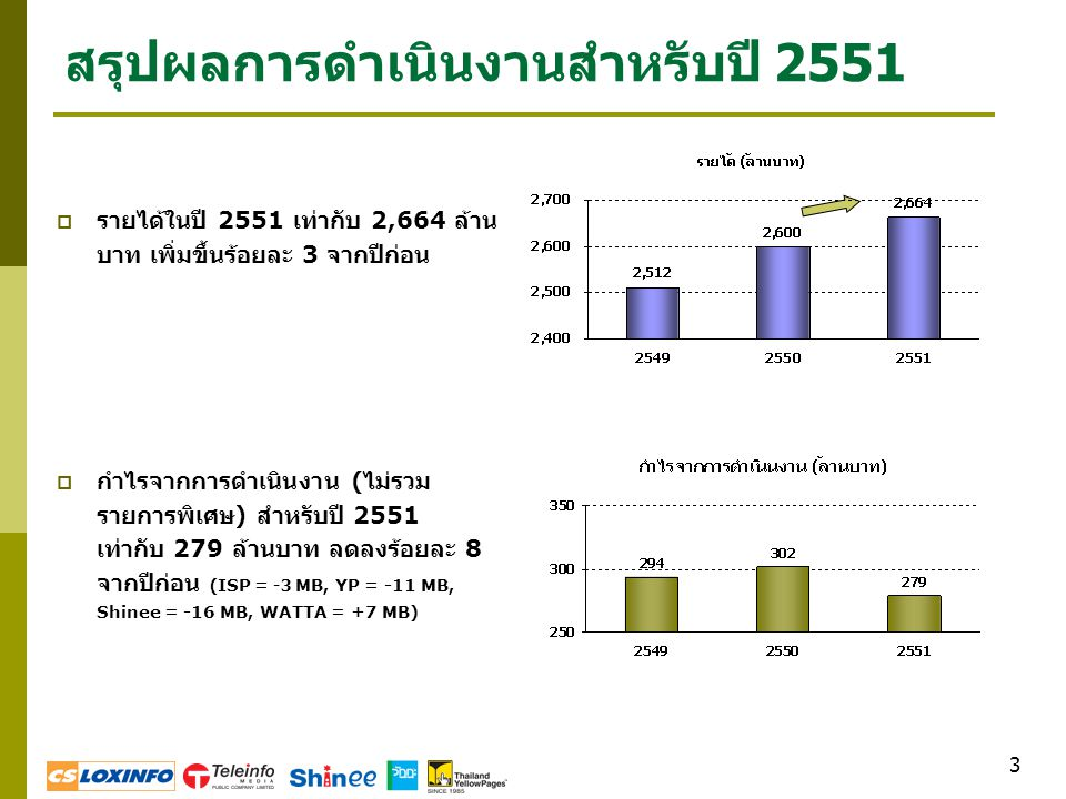 3 สรุปผลการดำเนินงานสำหรับปี 2551  รายได้ในปี 2551 เท่ากับ 2,664 ล้าน บาท เพิ่มขึ้นร้อยละ 3 จากปีก่อน  กำไรจากการดำเนินงาน ( ไม่รวม รายการพิเศษ ) สำ