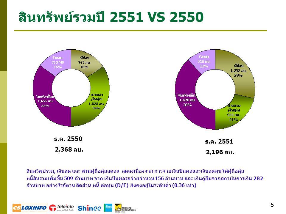 5 สินทรัพย์รวมปี 2551 VS 2550 ธ.ค. 2550 2,368 ลบ. ธ.ค. 2551 2,196 ลบ. สินทรัพย์รวม, เงินสด และ ส่วนผู้ถือหุ้นลดลง ลดลงเนื่องจาก การจ่ายเงินปันผลและเงิ