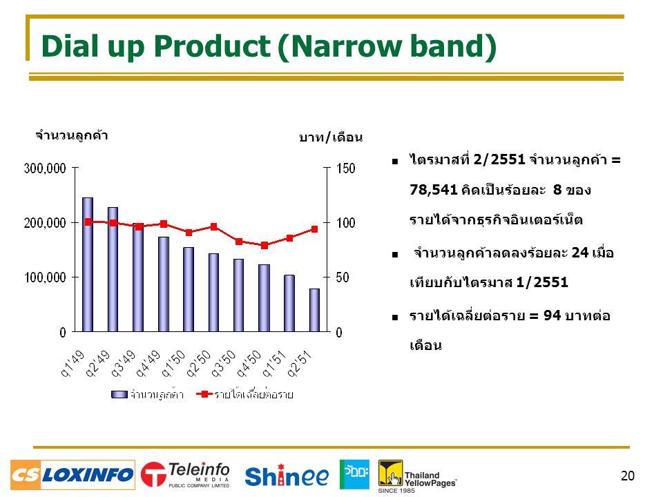 20 Dial up Product (Narrow band) จำนวนลูกค้า บาท/เดือน  ไตรมาสที่ 2/2551 จำนวนลูกค้า = 78,541 คิดเป็นร้อยละ 8 ของ รายได้จากธุรกิจอินเตอร์เน็ต  จำนวนลูกค้าลดลงร้อยละ 24 เมื่อ เทียบกับไตรมาส 1/2551  รายได้เฉลี่ยต่อราย = 94 บาทต่อ เดือน