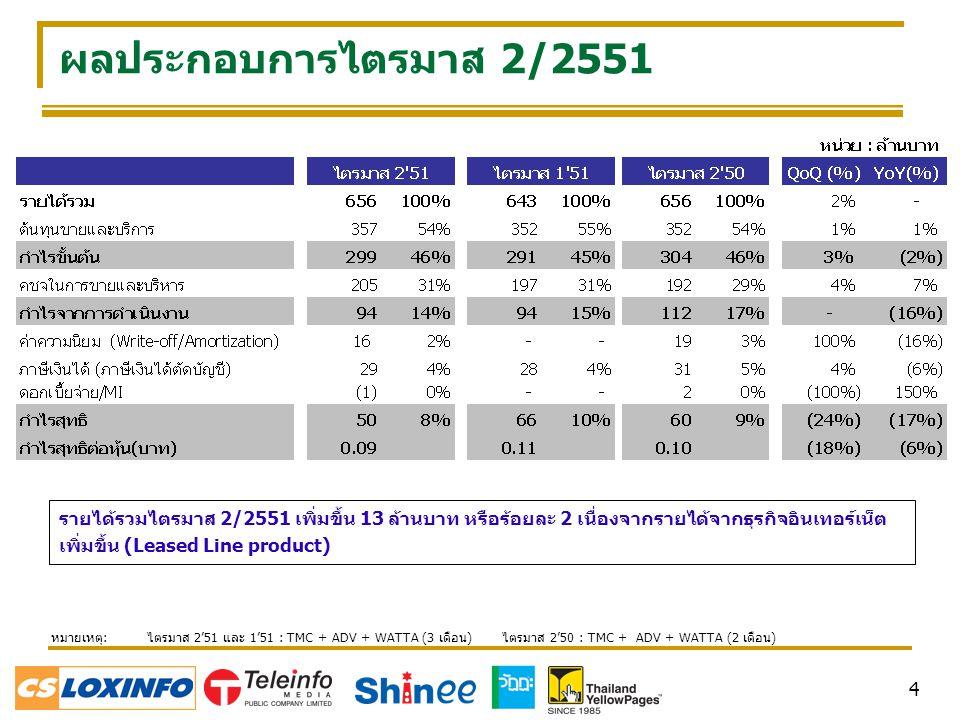 4 ผลประกอบการไตรมาส 2/2551 รายได้รวมไตรมาส 2/2551 เพิ่มขึ้น 13 ล้านบาท หรือร้อยละ 2 เนื่องจากรายได้จากธุรกิจอินเทอร์เน็ต เพิ่มขึ้น (Leased Line product) หมายเหตุ: ไตรมาส 2'51 และ 1'51 : TMC + ADV + WATTA (3 เดือน) ไตรมาส 2'50 : TMC + ADV + WATTA (2 เดือน)