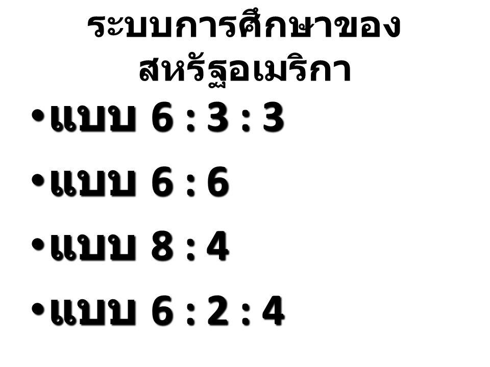 ระบบการศึกษาของ สหรัฐอเมริกา แบบ 6 : 3 : 3 แบบ 6 : 3 : 3 แบบ 6 : 6 แบบ 6 : 6 แบบ 8 : 4 แบบ 8 : 4 แบบ 6 : 2 : 4 แบบ 6 : 2 : 4