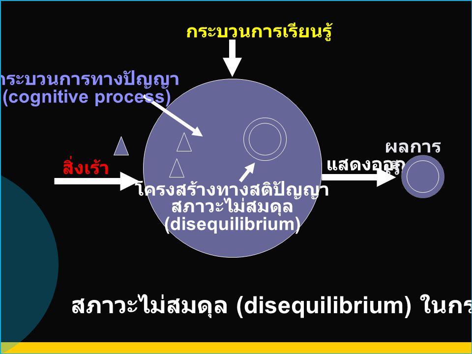 แสดงออก ผลการ เรียนรู้ สิ่งเร้า สภาวะไม่สมดุล (disequilibrium) ในกระบวนการเรียนรู้ กระบวนการเรียนรู้ โครงสร้างทางสติปัญญา สภาวะไม่สมดุล (disequilibriu