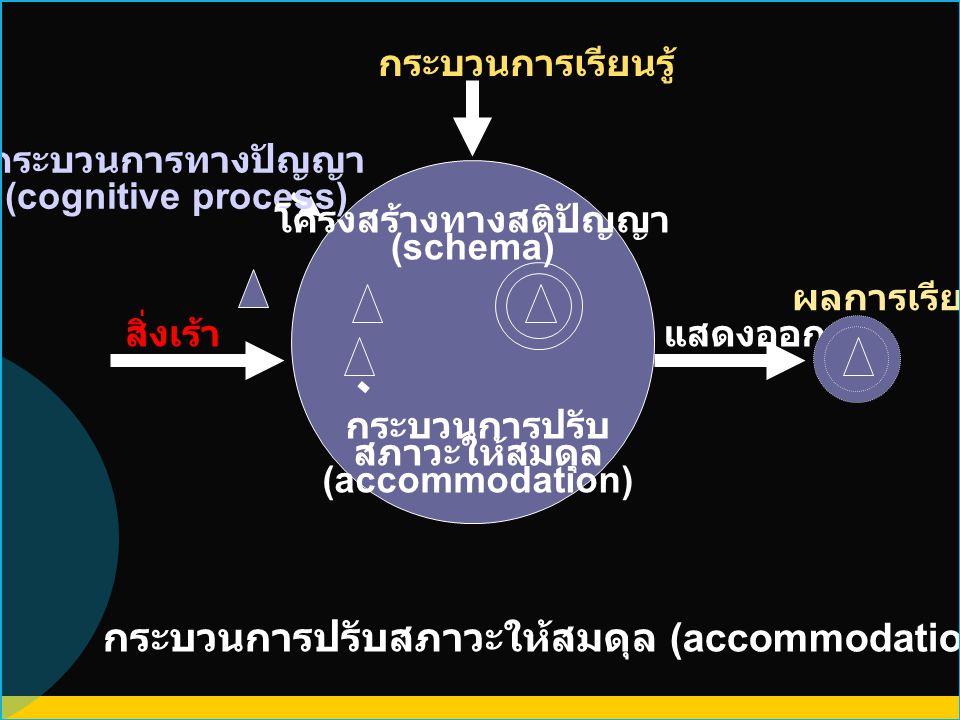 แสดงออก ผลการเรียนรู้ สิ่งเร้า กระบวนการปรับสภาวะให้สมดุล (accommodation) ในกระบวนการเรียนรู้ กระบวนการเรียนรู้ กระบวนการปรับ สภาวะให้สมดุล (accommoda