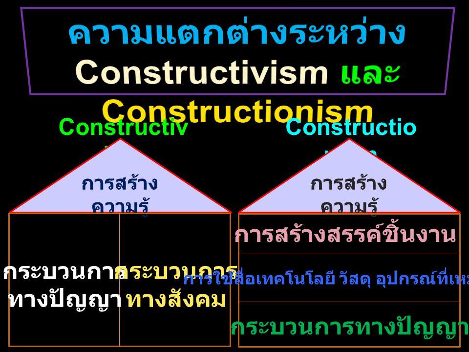 Constructiv ism Constructio nism การสร้าง ความรู้ กระบวนการ ทางปัญญา กระบวนการ ทางสังคม การสร้างสรรค์ชิ้นงาน การใช้สื่อเทคโนโลยี วัสดุ อุปกรณ์ที่เหมาะ