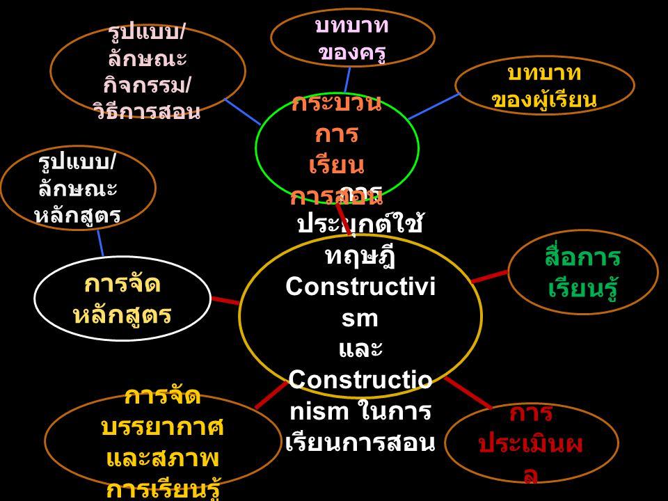 การ ประยุกต์ใช้ ทฤษฎี Constructivi sm และ Constructio nism ในการ เรียนการสอน การ ประเมินผ ล การจัด บรรยากาศ และสภาพ การเรียนรู้ การจัด หลักสูตร กระบวน