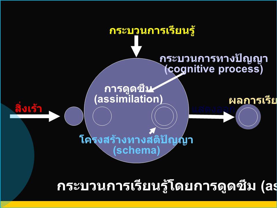 การดูดซึม (assimilation) แสดงออก ผลการเรียนรู้ สิ่งเร้า กระบวนการเรียนรู้โดยการดูดซึม (assimilation) กระบวนการเรียนรู้ โครงสร้างทางสติปัญญา (schema) ก