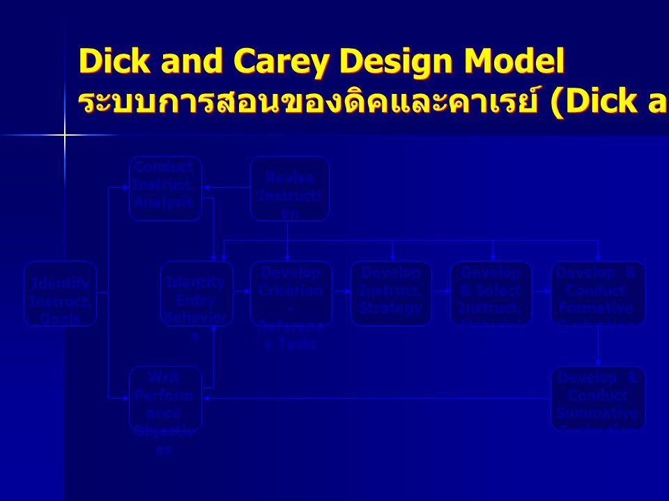 ระบบการสอนของดิคและคาเรย์ (Dick and Carey. 1985) Dick and Carey Design Model ระบบการสอนของดิคและคาเรย์ (Dick and Carey. 1985) Conduct Instruct. Analys