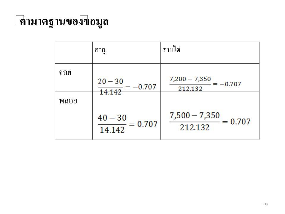 15 อายุรายได้ จอย พลอย ค่ามาตฐานของข้อมูล