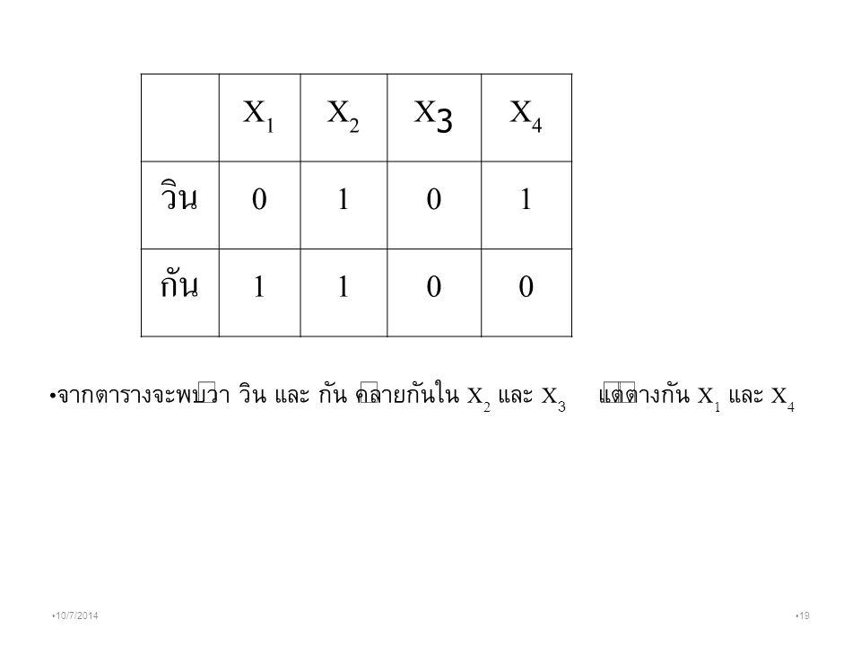 19 10/7/2014 X1X1 X2X2 X3X3 X4X4 วิน 0101 กัน 1100 จากตารางจะพบว่า วิน และ กัน คล้ายกันใน X 2 และ X 3 แต่ต่างกัน X 1 และ X 4