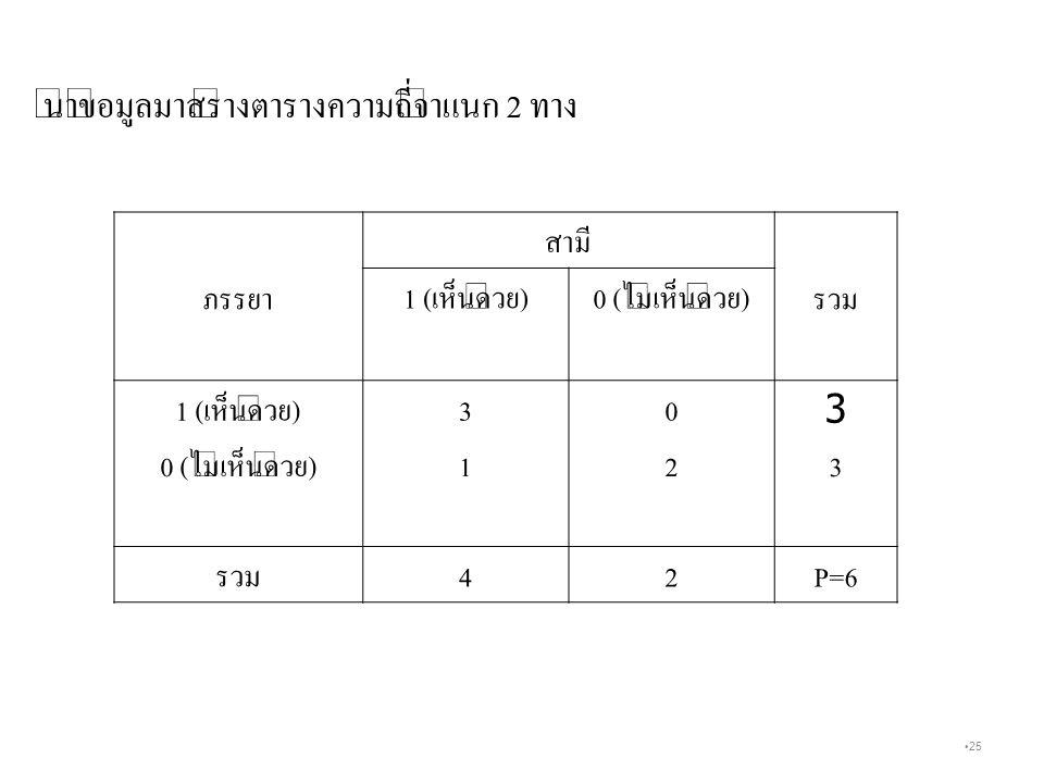25 ภรรยา สามี รวม 1 ( เห็นด้วย )0 ( ไม่เห็นด้วย ) 1 ( เห็นด้วย )30 3 0 ( ไม่เห็นด้วย )123 รวม 42 P=6 นำข้อมูลมาสร้างตารางความถี่จำแนก 2 ทาง