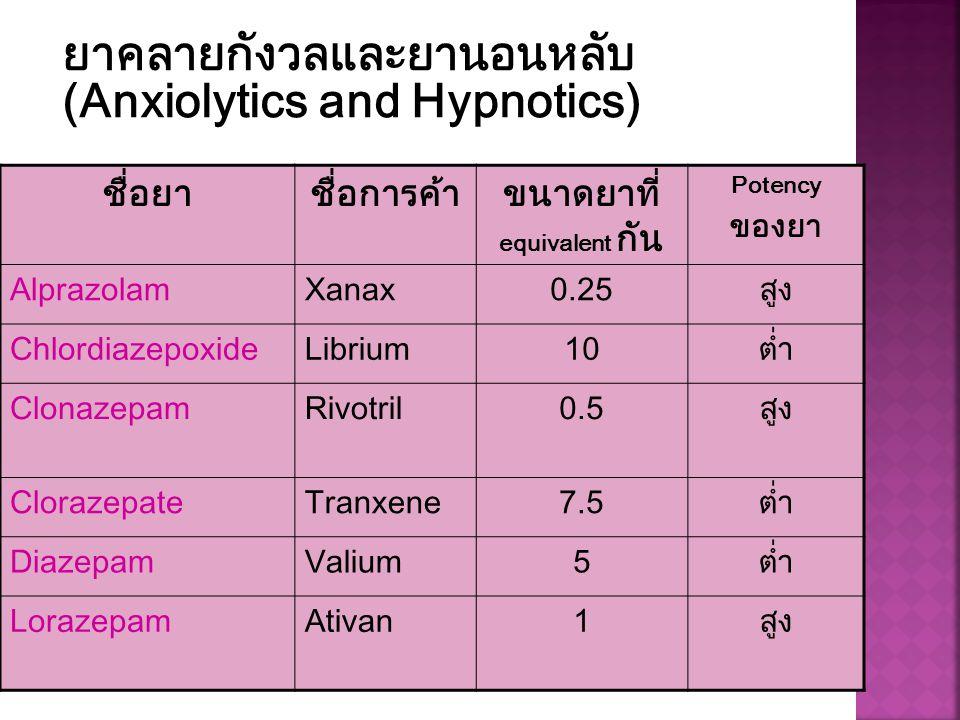 ชื่อยาชื่อการค้าขนาดยาที่ equivalent กัน Potency ของยา AlprazolamXanax0.25สูง ChlordiazepoxideLibrium10ต่ำ ClonazepamRivotril0.5สูง ClorazepateTranxen