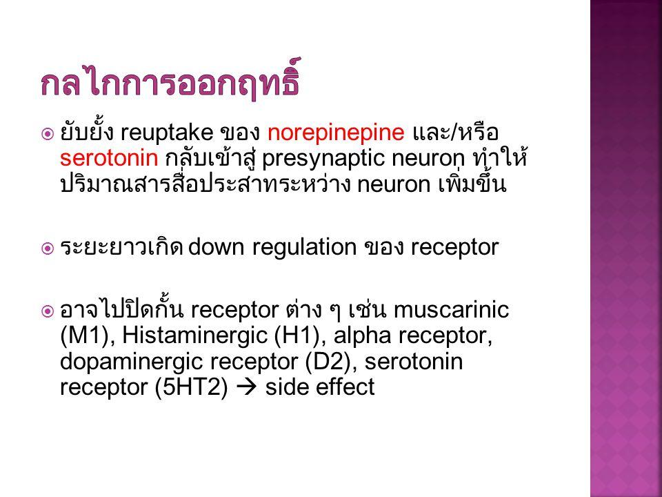  ยับยั้ง reuptake ของ norepinepine และ/หรือ serotonin กลับเข้าสู่ presynaptic neuron ทำให้ ปริมาณสารสื่อประสาทระหว่าง neuron เพิ่มขึ้น  ระยะยาวเกิด