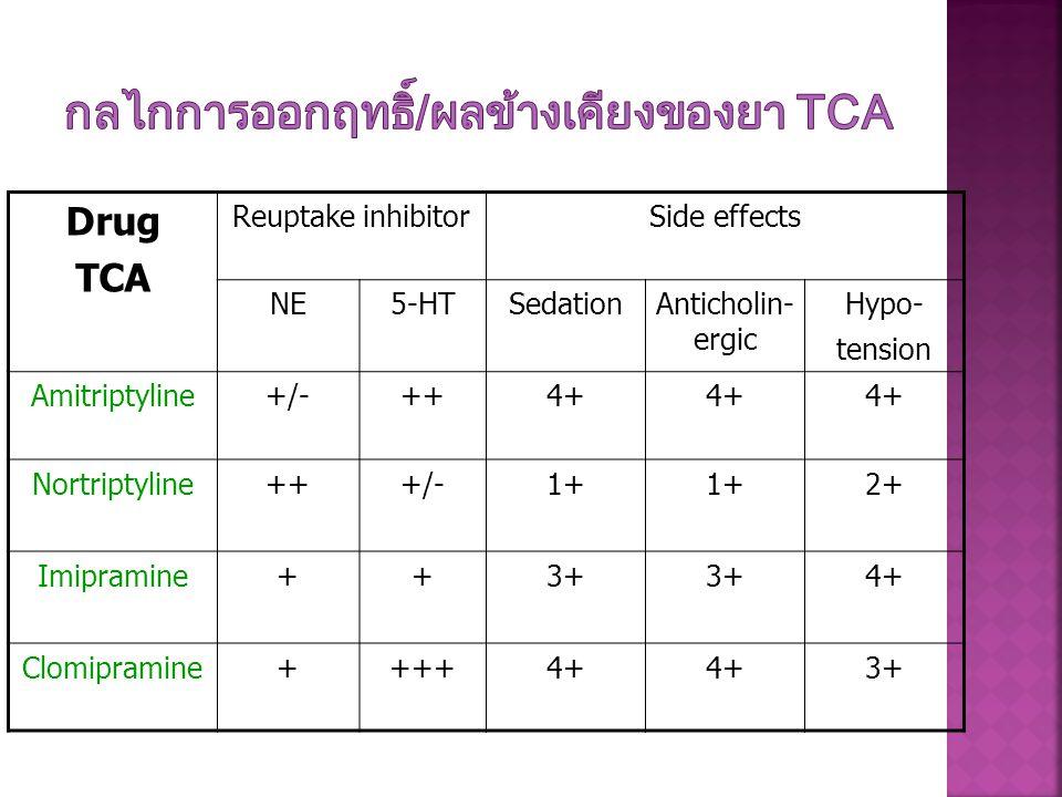 Drug TCA Reuptake inhibitorSide effects NE5-HTSedationAnticholin- ergic Hypo- tension Amitriptyline+/-++4+ Nortriptyline+++/-1+ 2+ Imipramine++3+ 4+ C