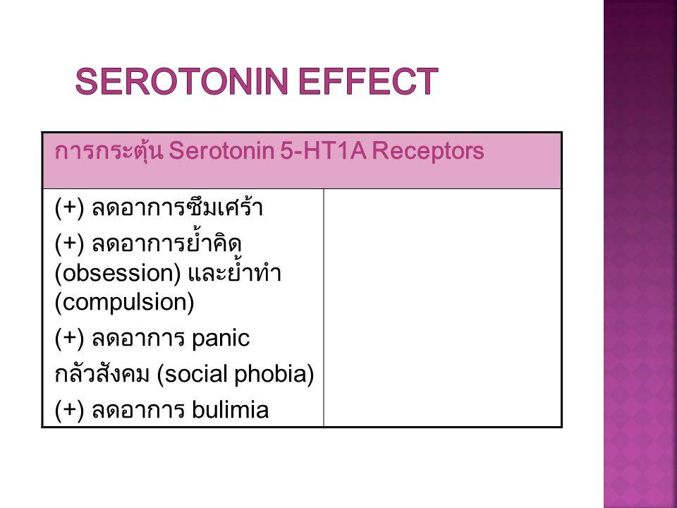 การกระตุ้น Serotonin 5-HT1A Receptors (+) ลดอาการซึมเศร้า (+) ลดอาการย้ำคิด (obsession) และย้ำทำ (compulsion) (+) ลดอาการ panic กลัวสังคม (social phob