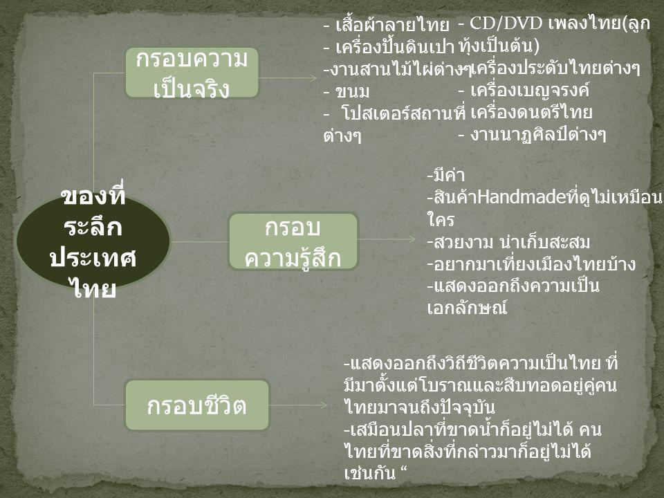ของที่ ระลึก ประเทศ ไทย กรอบความ เป็นจริง - เสื้อผ้าลายไทย - เครื่องปั้นดินเปา - งานสานไม้ไผ่ต่างๆ - ขนม - โปสเตอร์สถานที่ ต่างๆ กรอบ ความรู้สึก - CD/