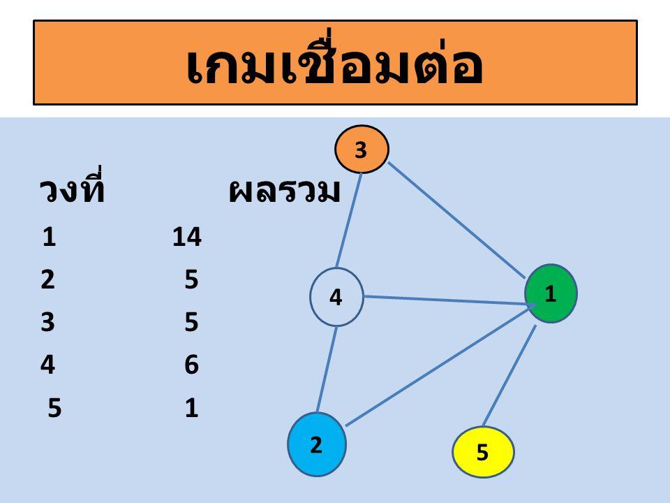 เกมเชื่อมต่อ วงที่ ผลรวม 1 14 2 5 3 5 4 6 5 1 3 4 2 5 1
