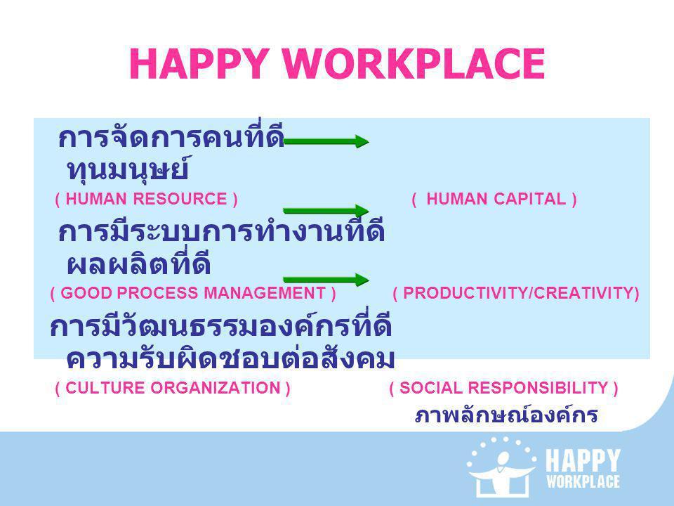 HAPPY WORKPLACE การจัดการคนที่ดี ทุนมนุษย์ ( HUMAN RESOURCE ) ( HUMAN CAPITAL ) การมีระบบการทำงานที่ดี ผลผลิตที่ดี ( GOOD PROCESS MANAGEMENT ) ( PRODUCTIVITY/CREATIVITY) การมีวัฒนธรรมองค์กรที่ดี ความรับผิดชอบต่อสังคม ( CULTURE ORGANIZATION ) ( SOCIAL RESPONSIBILITY ) ภาพลักษณ์องค์กร