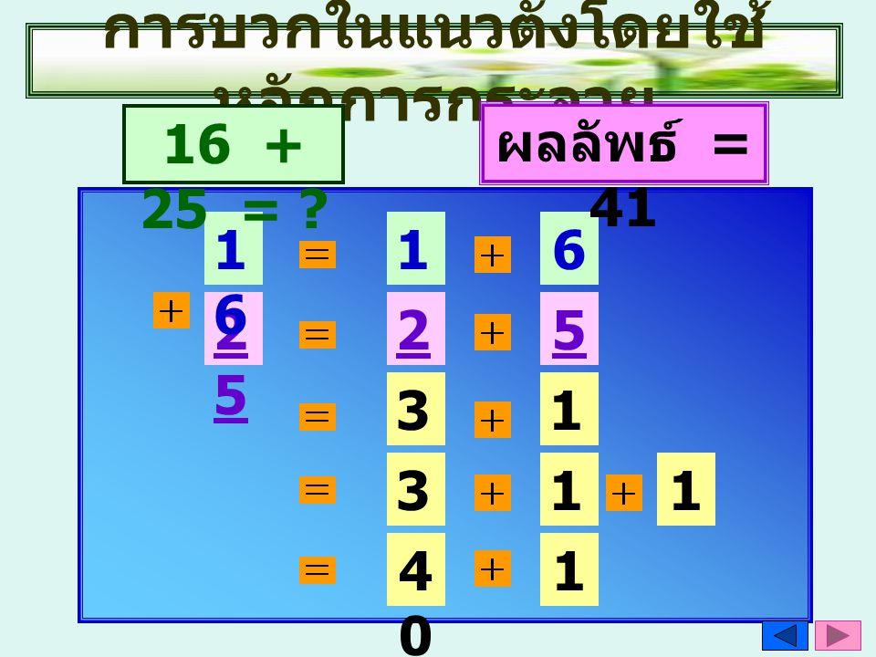 การบวกในแนวตั้งโดยใช้ หลักการกระจาย 2525 1616 1010 6 2020 5 16 + 25 = ? 30301 3030 1010 1 4040 1 ผลลัพธ์ = 41