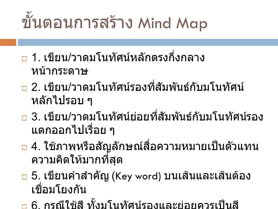 กฎการสร้าง Mind Map  1.เตรียมกระดาษเปล่าที่ไม่มีเส้นบรรทัดและวาง กระดาษภาพแนวนอน 2.