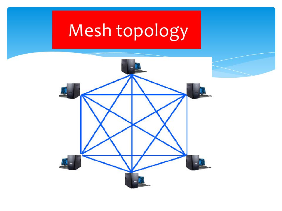 TOPOLOGY Bus topology Star topolog y