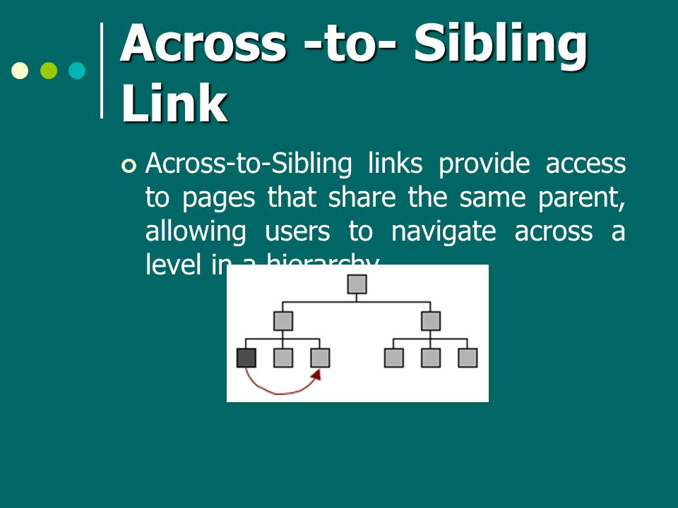 Across -to- Sibling Link Across-to-Sibling links provide access to pages that share the same parent, allowing users to navigate across a level in a hierarchy.