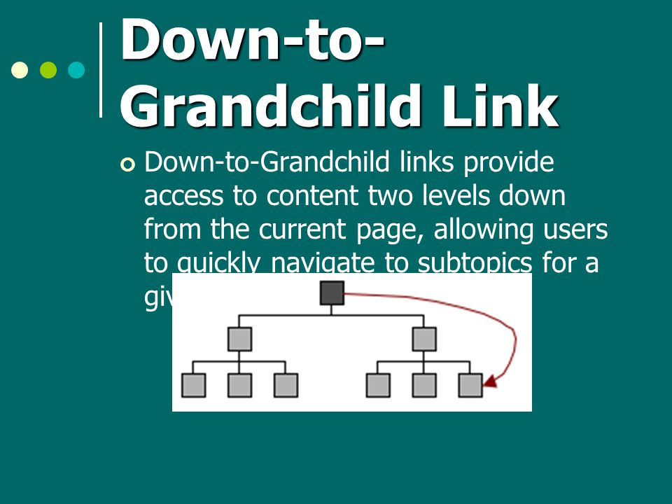 Down-to- Grandchild Link Down-to-Grandchild links provide access to content two levels down from the current page, allowing users to quickly navigate to subtopics for a given category.