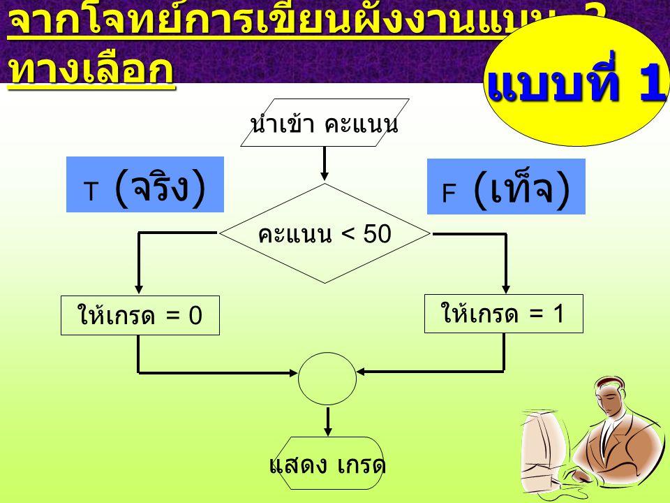 จากโจทย์การเขียนผังงานแบบ 2 ทางเลือก คะแนน < 50 F ( เท็จ ) ให้เกรด = 0 T ( จริง ) แบบที่ 1 ให้เกรด = 1 แสดง เกรด นำเข้า คะแนน