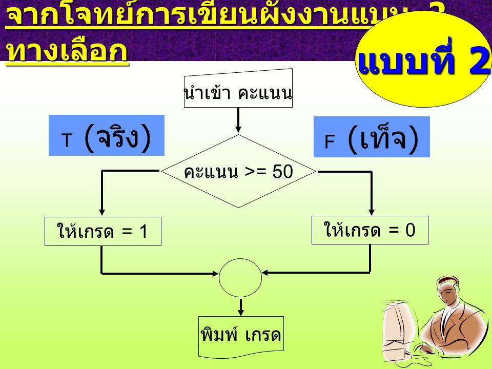 จากโจทย์การเขียนผังงานแบบ 2 ทางเลือก คะแนน >= 50 F ( เท็จ ) ให้เกรด = 1 T ( จริง ) แบบที่ 2 ให้เกรด = 0 พิมพ์ เกรด นำเข้า คะแนน