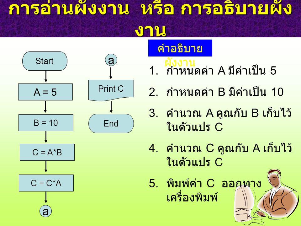 การอ่านผังงาน หรือ การอธิบายผัง งาน Start I = 3 B = 10 End Start A = 5 C = A*B C = C*A a a Print C คำอธิบาย ผังงาน 1.
