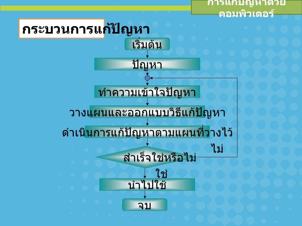 การแก้ปัญหาด้วย คอมพิวเตอร์ ความหมายของผังงาน (Flowchart) เป็นเครื่องมือที่ใช้รูปภาพ แสดงถึง ขั้นตอนการเขียนโปรแกรม หรือขั้นตอนใน การแก้ปัญหาทีละขั้น และมีเส้นที่แสดงทิศ ทางการไหลของข้อมูลตั้งแต่จุดเริ่มต้น จนกระทั่งได้ผลลัพธ์ตามที่ต้องการ ซึ่งจะ ทำให้ผู้อ่านสามารถอ่านและทำความเข้าใจ ได้โดยง่าย