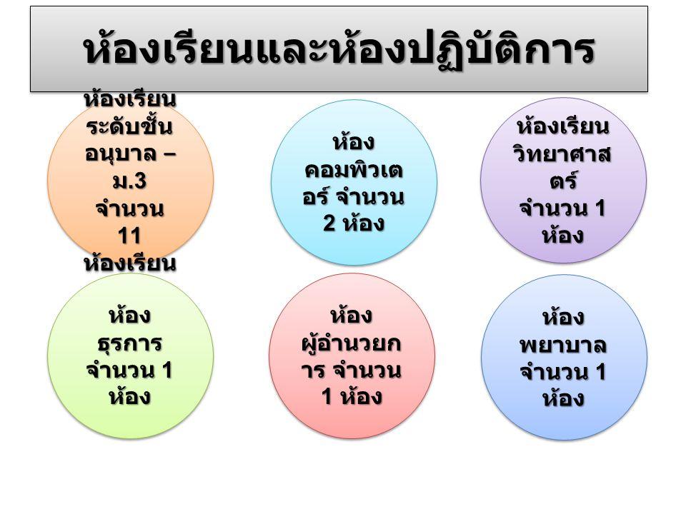 ห้องเรียนและห้องปฏิบัติการห้องเรียนและห้องปฏิบัติการ ห้องเรียน ระดับชั้น อนุบาล – ม.3 จำนวน 11 ห้องเรียน ห้องเรียน ระดับชั้น อนุบาล – ม.3 จำนวน 11 ห้อ