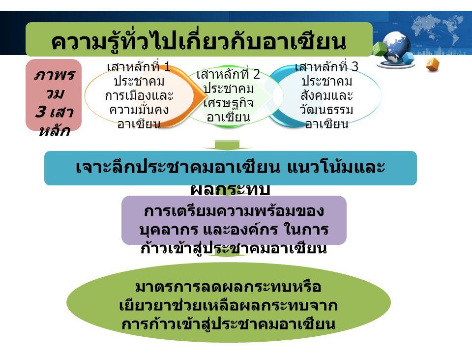 เสาหลักที่ 3 ประชาคม สังคมและ วัฒนธรรม อาเซียน เสาหลักที่ 2 ประชาคม เศรษฐกิจ อาเซียน เสาหลักที่ 1 ประชาคม การเมืองและ ความมั่นคง อาเซียน ความรู้ทั่วไป