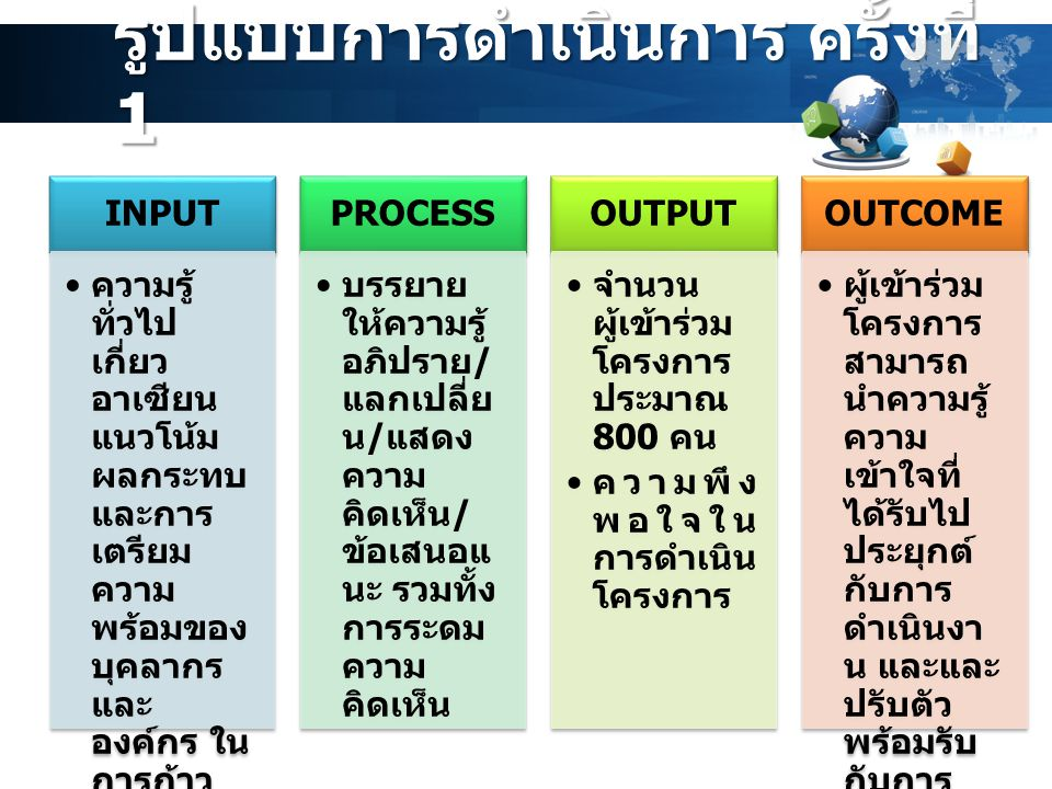 รูปแบบการดำเนินการ ครั้งที่ 2 INPUT ความรู้ ทั่วไป เกี่ยว อาเซียน แนวโน้ม ผลกระท บจากการ ปรับ โครงสร้า งการ ผลิตและ การ แข่งขัน ในการ ก้าวเข้าสู่ ประชาค ม อาเซียน PROCESS บรรยาย ให้ความรู้ อภิปราย / แลกเปลี่ย น / แสดง ความ คิดเห็น / ข้อเสนอแ นะ รวมทั้ง การระดม ความ คิดเห็น OUTPUT จำนวน ผู้เข้าร่วม โครงการ ประมาณ 400 คน ความพึง พอใจใน การ ดำเนิน โครงการ OUTCOM E แนวทาง มาตรการ ลด ผลกระท บหรือ เยียวยา ผลกระท บจากการ ก้าวเข้าสู่ ประชาค ม อาเซียน