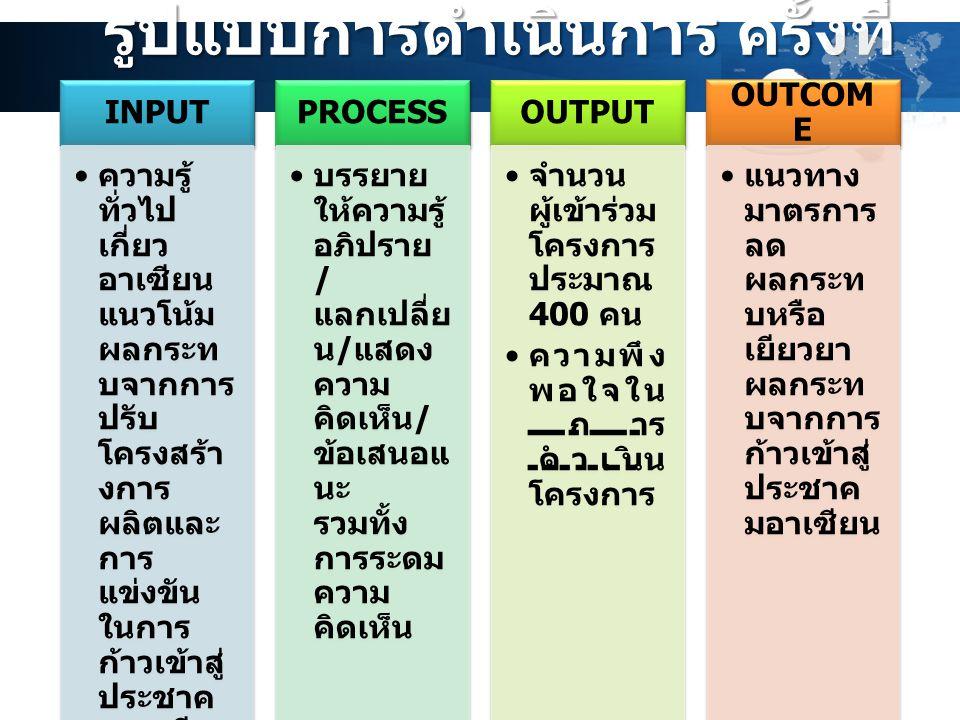 รูปแบบการดำเนินการ ครั้งที่ 2 INPUT ความรู้ ทั่วไป เกี่ยว อาเซียน แนวโน้ม ผลกระท บจากการ ปรับ โครงสร้า งการ ผลิตและ การ แข่งขัน ในการ ก้าวเข้าสู่ ประช