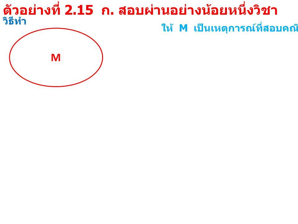 วิธีทำ M ให้ M เป็นเหตุการณ์ที่สอบคณิตศาสตร์ผ่าน E E เป็นเหตุการณ์ที่สอบภาษาอังกฤษผ่าน MEME จาก P( สอบไม่ผ่านทั้ง 2 วิชา ) = P(M '  E ' ) = P(M  E) ' = 1 - P(M  E) = 1 - 41/45 = 4/45 = 0.0889 ตัวอย่างที่ 2.15 ข.