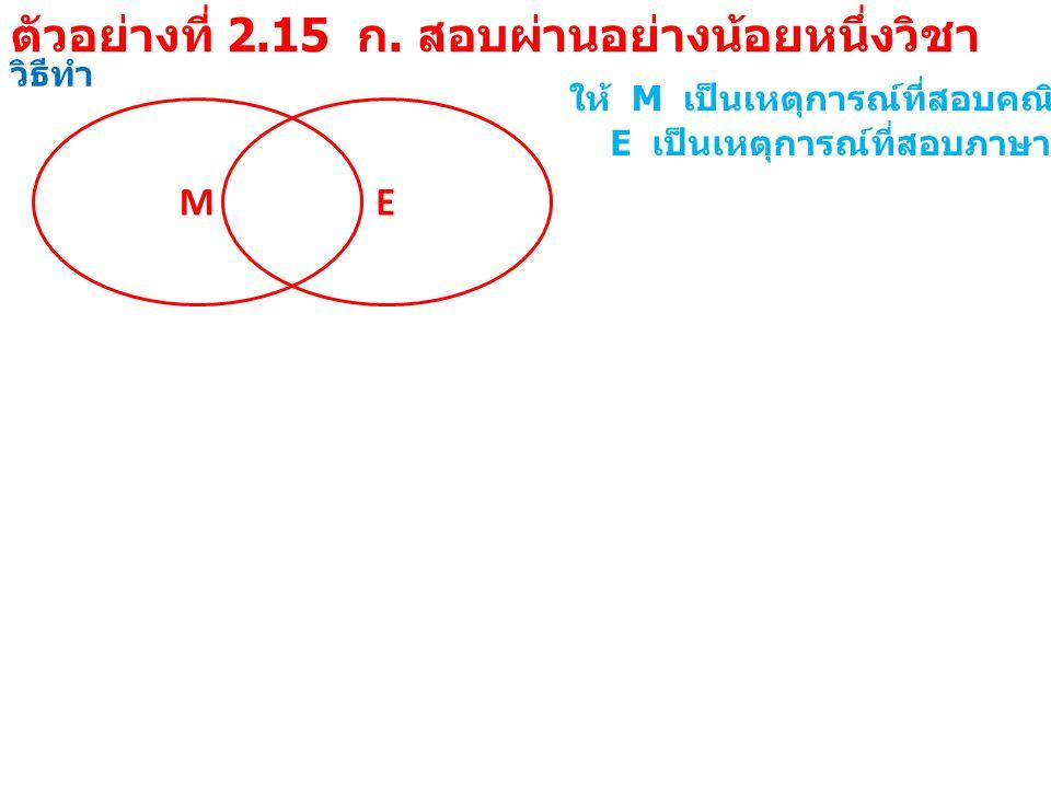 วิธีทำ M ให้ M เป็นเหตุการณ์ที่สอบคณิตศาสตร์ผ่าน E E เป็นเหตุการณ์ที่สอบภาษาอังกฤษผ่าน MEME จาก P( สอบไม่ผ่านทั้ง 2 วิชา ) = P(M '  E ' ) = P(M  E) ' = 1 - P(M  E) = 1 - 41/45 = 4/45 = 0.0889 ดังนั้น ความน่าจะเป็นที่สอบ สอบไม่ผ่านทั้ง 2 วิชา เท่ากับ 0.0889 ตัวอย่างที่ 2.15 ข.