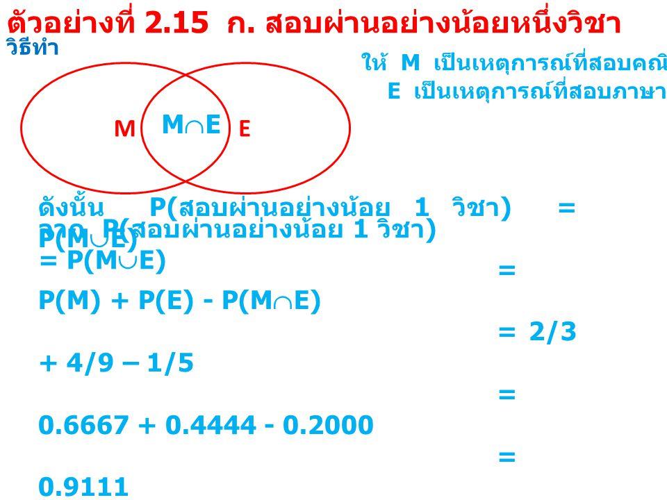 วิธีทำ M ให้ M เป็นเหตุการณ์ที่สอบคณิตศาสตร์ผ่าน E E เป็นเหตุการณ์ที่สอบภาษาอังกฤษผ่าน MEME จาก P( สอบผ่านอย่างน้อย 1 วิชา ) = P(M  E) ดังนั้น P( สอบผ่านอย่างน้อย 1 วิชา ) = P(M  E) = P(M) + P(E) - P(M  E) = 2/3 + 4/9 – 1/5 = 0.6667 + 0.4444 - 0.2000 = 0.9111 ตัวอย่างที่ 2.15 ก.