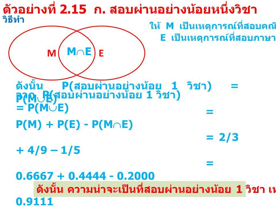 วิธีทำ M ให้ M เป็นเหตุการณ์ที่สอบคณิตศาสตร์ผ่าน E E เป็นเหตุการณ์ที่สอบภาษาอังกฤษผ่าน MEME จาก P( สอบผ่านอย่างน้อย 1 วิชา ) = P(M  E) ดังนั้น P( สอบผ่านอย่างน้อย 1 วิชา ) = P(M  E) = P(M) + P(E) - P(M  E) = 2/3 + 4/9 – 1/5 = 0.6667 + 0.4444 - 0.2000 = 0.9111 ดังนั้น ความน่าจะเป็นที่สอบผ่านอย่างน้อย 1 วิชา เท่ากับ 0.9111 ตัวอย่างที่ 2.15 ก.