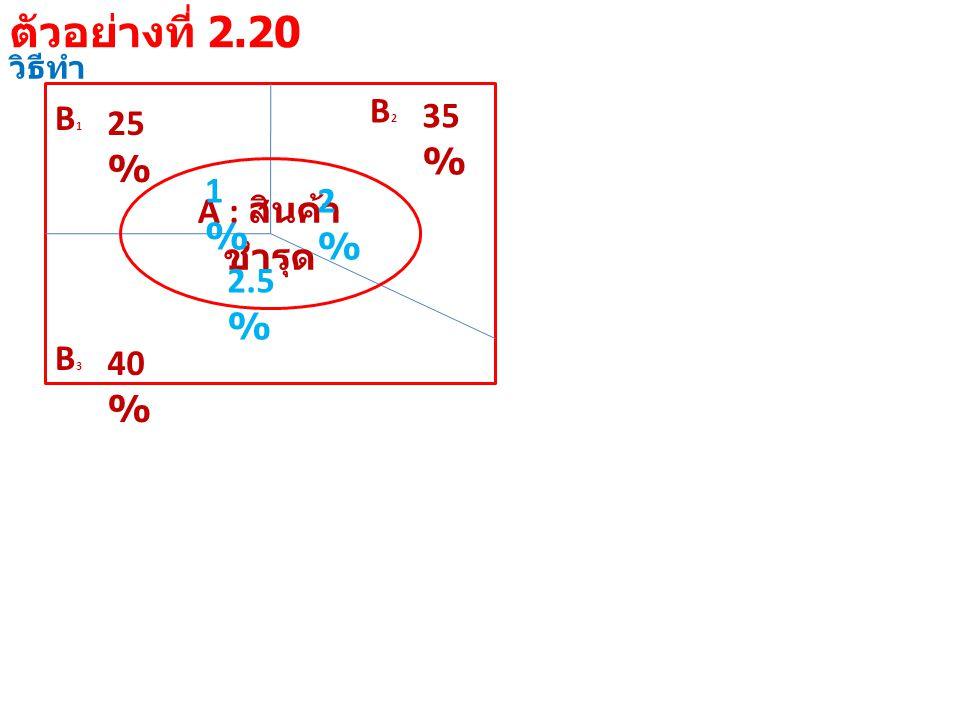 วิธีทำ B1B1 25 % B3B3 40 % B2B2 35 % A : สินค้า ชำรุด 1%1% 2%2% 2.5 % ตัวอย่างที่ 2.20