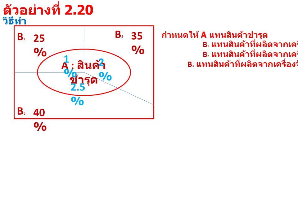 วิธีทำ B1B1 25 % B3B3 40 % B2B2 35 % A : สินค้า ชำรุด 1%1% 2%2% 2.5 % กำหนดให้ A แทนสินค้าชำรุด B 1 แทนสินค้าที่ผลิตจากเครื่องจักรที่ 1 B 2 แทนสินค้าที่ผลิตจากเครื่องจักรที่ 2 B 3 แทนสินค้าที่ผลิตจากเครื่องจักรที่ 3 ตัวอย่างที่ 2.20