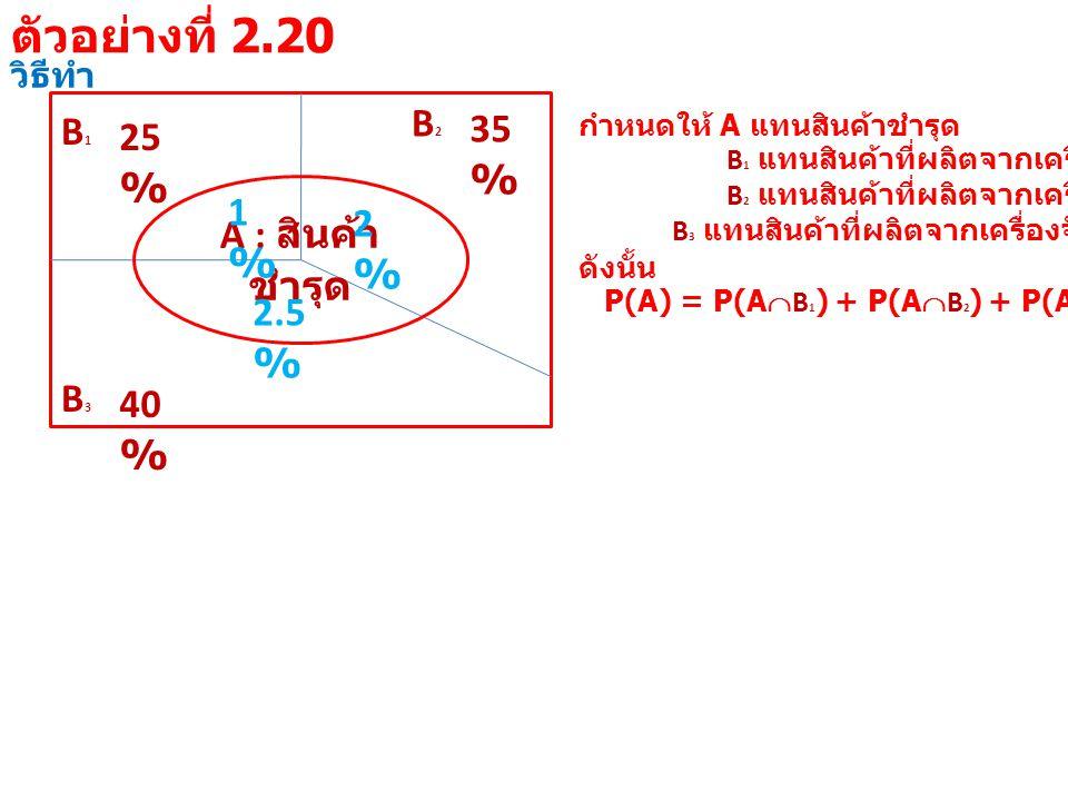 วิธีทำ B1B1 25 % B3B3 40 % B2B2 35 % A : สินค้า ชำรุด 1%1% 2%2% 2.5 % กำหนดให้ A แทนสินค้าชำรุด B 1 แทนสินค้าที่ผลิตจากเครื่องจักรที่ 1 B 2 แทนสินค้าที่ผลิตจากเครื่องจักรที่ 2 B 3 แทนสินค้าที่ผลิตจากเครื่องจักรที่ 3 ดังนั้น P(A) = P(A  B 1 ) + P(A  B 2 ) + P(A  B 3 ) ตัวอย่างที่ 2.20