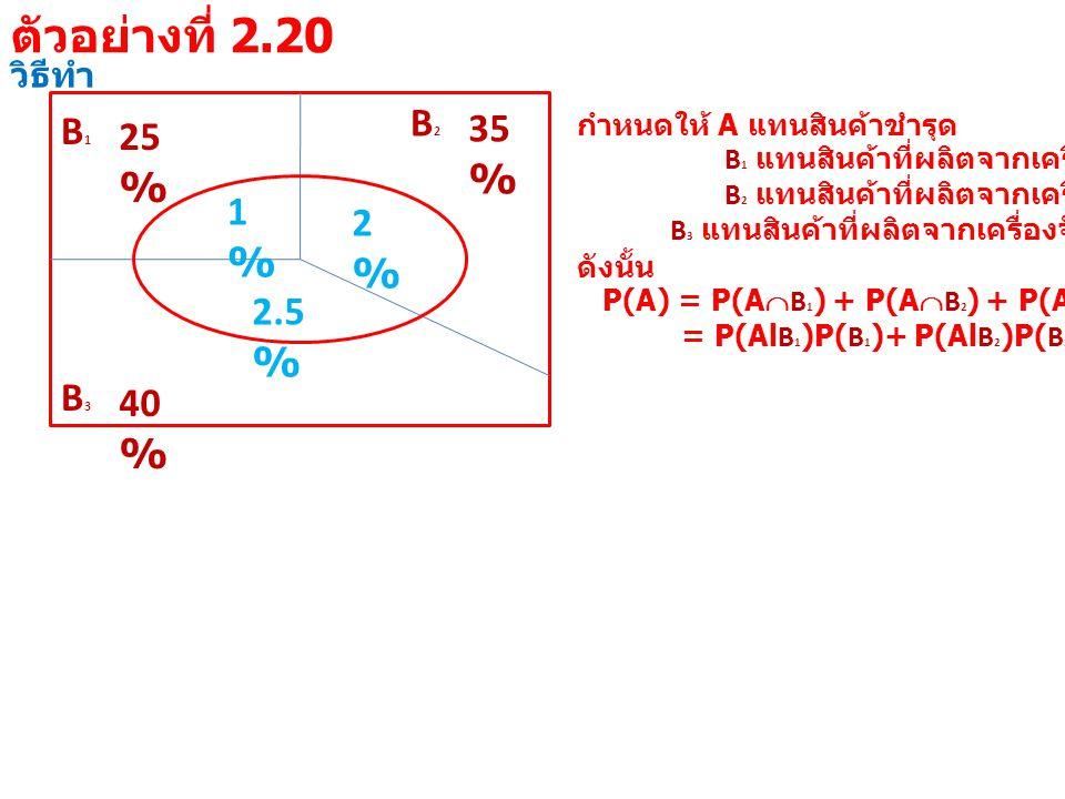 วิธีทำ B1B1 25 % B3B3 40 % B2B2 35 % 1%1% 2%2% 2.5 % กำหนดให้ A แทนสินค้าชำรุด B 1 แทนสินค้าที่ผลิตจากเครื่องจักรที่ 1 B 2 แทนสินค้าที่ผลิตจากเครื่องจักรที่ 2 B 3 แทนสินค้าที่ผลิตจากเครื่องจักรที่ 3 ดังนั้น P(A) = P(A  B 1 ) + P(A  B 2 ) + P(A  B 3 ) = P(Al B 1 )P( B 1 )+ P(Al B 2 )P( B 2 )+ P(Al B 3 )P( B 3 ) ตัวอย่างที่ 2.20